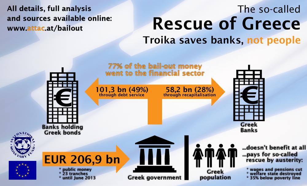 Infografikk som viser strømmen av greske redningspakker